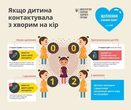 Спалах кору в Україні: цифри і факти, фото-2